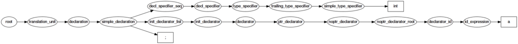 Parse Tree of